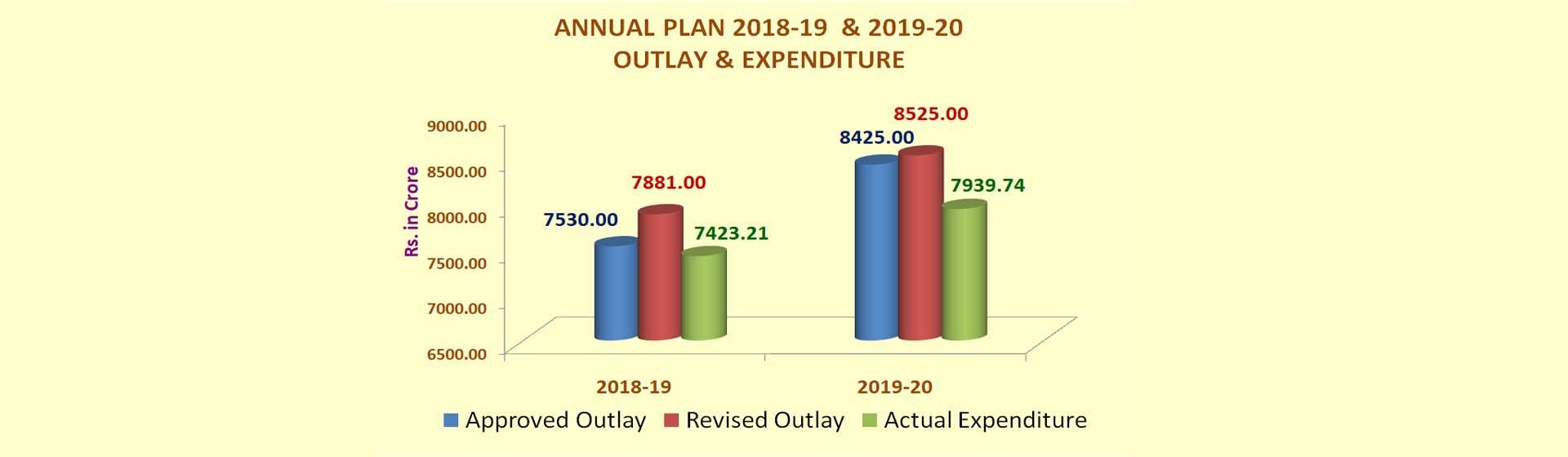 Image of Annual Plan 2018-2019 & 2019-2020